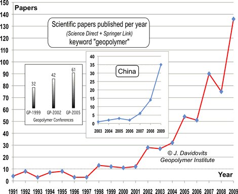 World-wide increase in geopolymer research